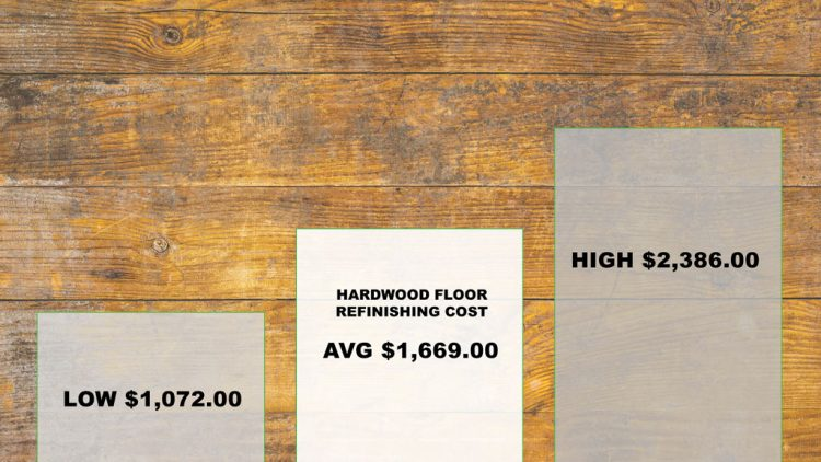 Hardwood Floor Refinishing Cost 2019